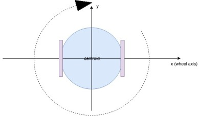 oroboto-with-centroid
