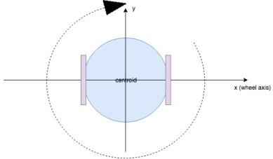 oroboto-with-centroid